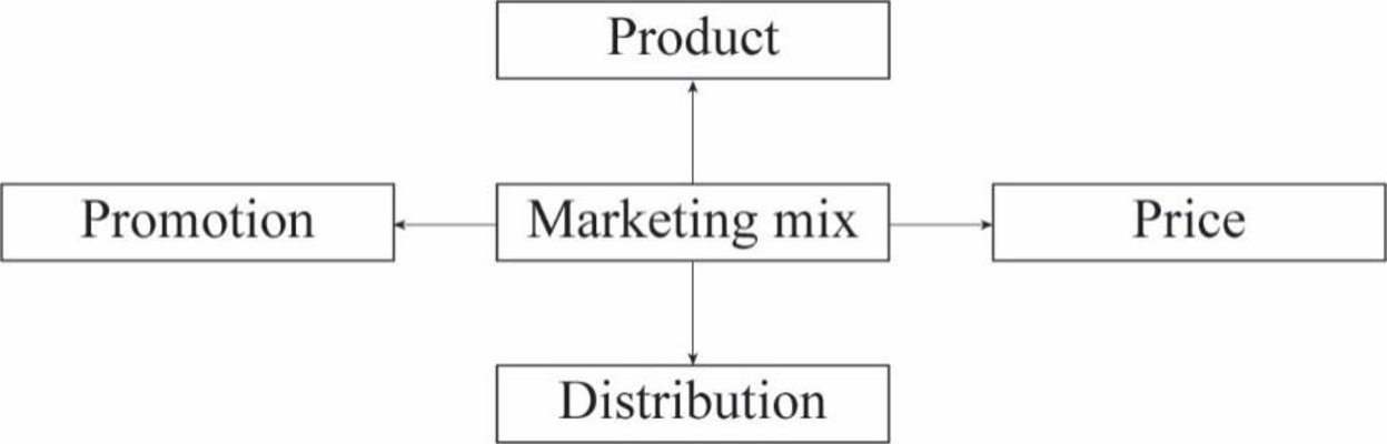 Contemporary Marketing, Chapter 1.7, Problem 1LO , additional homework tip  1