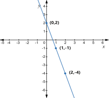 Precalculus: Mathematics for Calculus - 6th Edition, Chapter 1, Problem 111RE , additional homework tip  1
