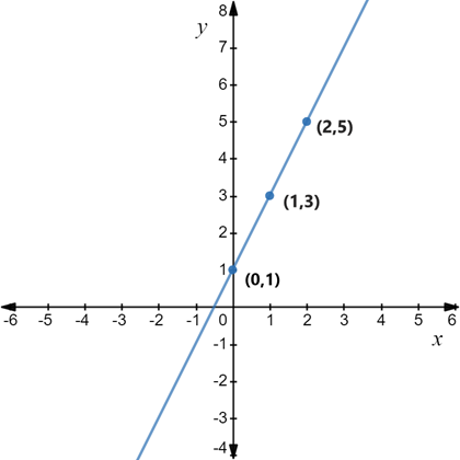 Precalculus: Mathematics for Calculus - 6th Edition, Chapter 1, Problem 112RE , additional homework tip  2