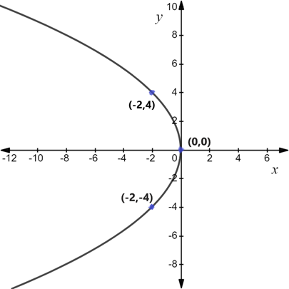 Precalculus: Mathematics for Calculus - 6th Edition, Chapter 1, Problem 116RE , additional homework tip  2