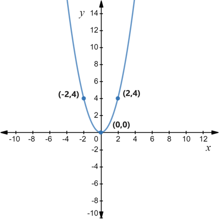Precalculus: Mathematics for Calculus - 6th Edition, Chapter 1, Problem 117RE , additional homework tip  2