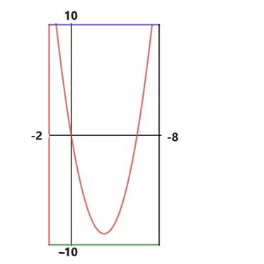 Precalculus: Mathematics for Calculus - 6th Edition, Chapter 1, Problem 119RE
