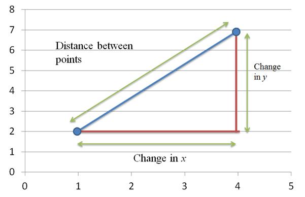 Precalculus: Mathematics for Calculus - 6th Edition, Chapter 1, Problem 23RCC