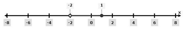 Precalculus: Mathematics for Calculus - 6th Edition, Chapter 1.1, Problem 53E