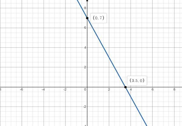 Precalculus: Mathematics for Calculus - 6th Edition, Chapter 1.10, Problem 40E