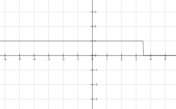 Precalculus: Mathematics for Calculus - 6th Edition, Chapter 1.7, Problem 11E