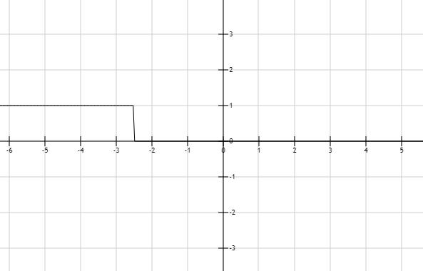 Precalculus: Mathematics for Calculus - 6th Edition, Chapter 1.7, Problem 12E