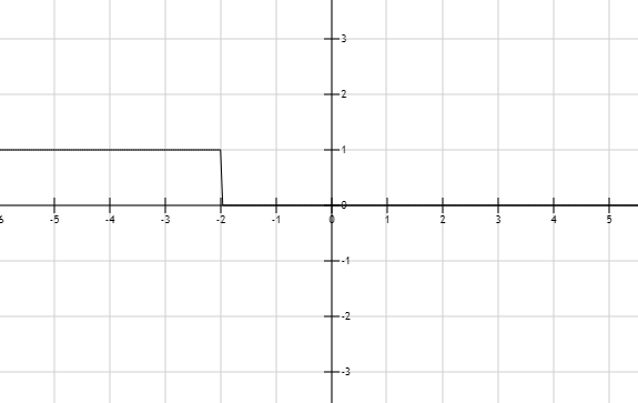 Precalculus: Mathematics for Calculus - 6th Edition, Chapter 1.7, Problem 14E