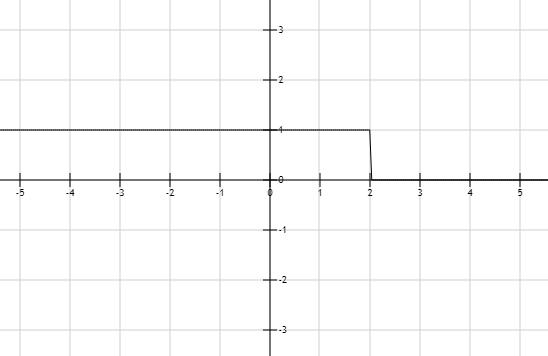 Precalculus: Mathematics for Calculus - 6th Edition, Chapter 1.7, Problem 15E
