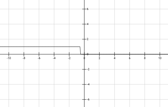 Precalculus: Mathematics for Calculus - 6th Edition, Chapter 1.7, Problem 17E