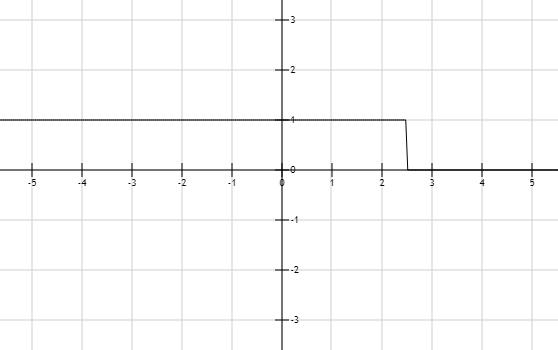 Precalculus: Mathematics for Calculus - 6th Edition, Chapter 1.7, Problem 18E