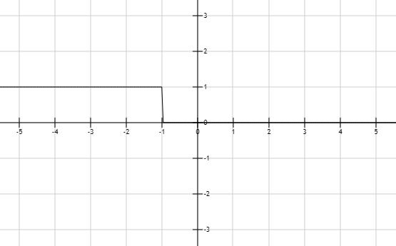 Precalculus: Mathematics for Calculus - 6th Edition, Chapter 1.7, Problem 20E
