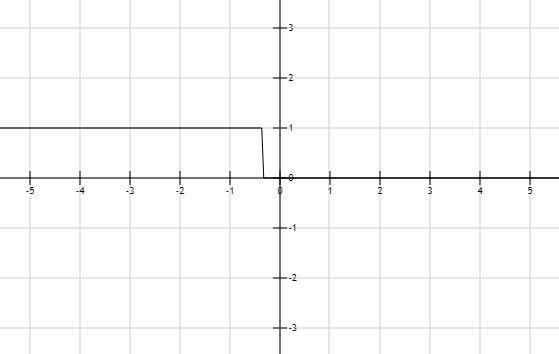 Precalculus: Mathematics for Calculus - 6th Edition, Chapter 1.7, Problem 22E