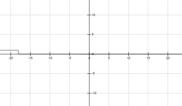 Precalculus: Mathematics for Calculus - 6th Edition, Chapter 1.7, Problem 23E