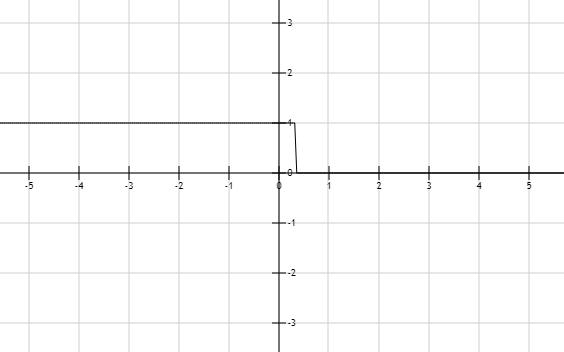 Precalculus: Mathematics for Calculus - 6th Edition, Chapter 1.7, Problem 24E