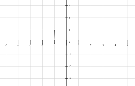 Precalculus: Mathematics for Calculus - 6th Edition, Chapter 1.7, Problem 25E