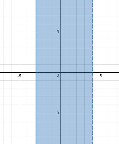 Precalculus: Mathematics for Calculus - 6th Edition, Chapter 1.7, Problem 27E