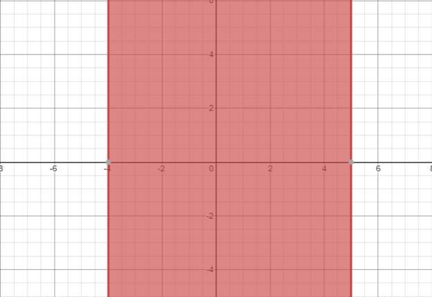 Precalculus: Mathematics for Calculus - 6th Edition, Chapter 1.7, Problem 36E