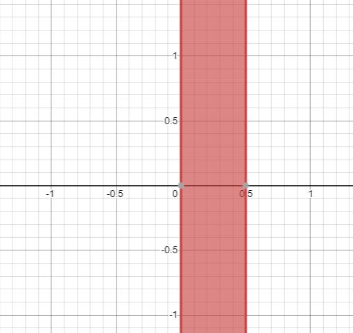Precalculus: Mathematics for Calculus - 6th Edition, Chapter 1.7, Problem 41E
