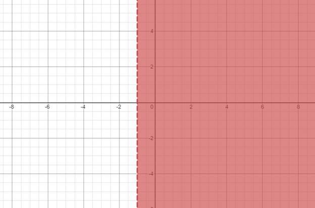 Precalculus: Mathematics for Calculus - 6th Edition, Chapter 1.7, Problem 52E