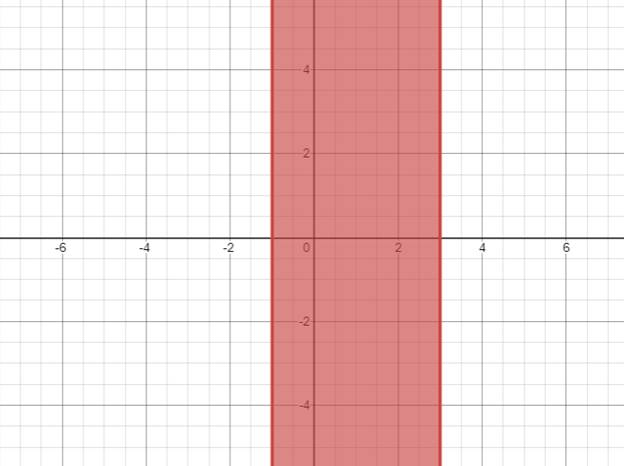 Precalculus: Mathematics for Calculus - 6th Edition, Chapter 1.7, Problem 53E