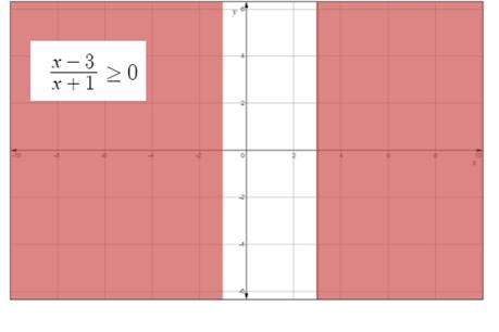Precalculus: Mathematics for Calculus - 6th Edition, Chapter 1.7, Problem 57E , additional homework tip  2