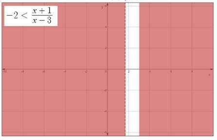 Precalculus: Mathematics for Calculus - 6th Edition, Chapter 1.7, Problem 60E