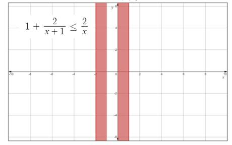 Precalculus: Mathematics for Calculus - 6th Edition, Chapter 1.7, Problem 65E , additional homework tip  2