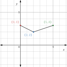 Precalculus: Mathematics for Calculus - 6th Edition, Chapter 1.8, Problem 119E , additional homework tip  1