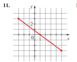 Precalculus: Mathematics for Calculus - 6th Edition, Chapter 1.8, Problem 11E , additional homework tip  4