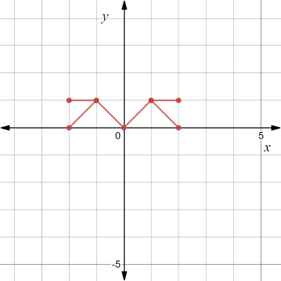Precalculus: Mathematics for Calculus - 6th Edition, Chapter 1.8, Problem 122E , additional homework tip  6