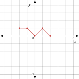 Precalculus: Mathematics for Calculus - 6th Edition, Chapter 1.8, Problem 122E , additional homework tip  8