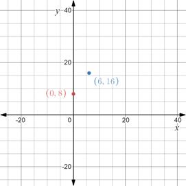Precalculus: Mathematics for Calculus - 6th Edition, Chapter 1.8, Problem 13E