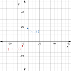 Precalculus: Mathematics for Calculus - 6th Edition, Chapter 1.8, Problem 15E