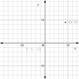 Precalculus: Mathematics for Calculus - 6th Edition, Chapter 1.8, Problem 16E