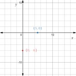 Precalculus: Mathematics for Calculus - 6th Edition, Chapter 1.8, Problem 18E