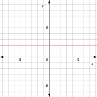 Precalculus: Mathematics for Calculus - 6th Edition, Chapter 1.8, Problem 25E