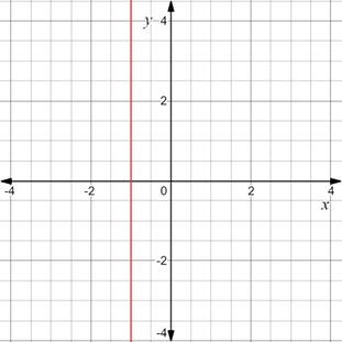 Precalculus: Mathematics for Calculus - 6th Edition, Chapter 1.8, Problem 26E