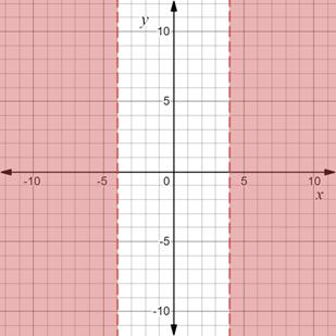 Precalculus: Mathematics for Calculus - 6th Edition, Chapter 1.8, Problem 29E