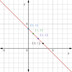 Precalculus: Mathematics for Calculus - 6th Edition, Chapter 1.8, Problem 57E , additional homework tip  1