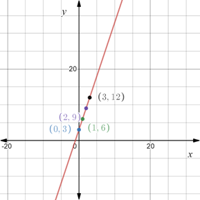 Precalculus: Mathematics for Calculus - 6th Edition, Chapter 1.8, Problem 58E , additional homework tip  1