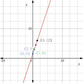 Precalculus: Mathematics for Calculus - 6th Edition, Chapter 1.8, Problem 58E , additional homework tip  2