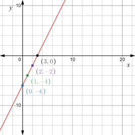 Precalculus: Mathematics for Calculus - 6th Edition, Chapter 1.8, Problem 59E , additional homework tip  2