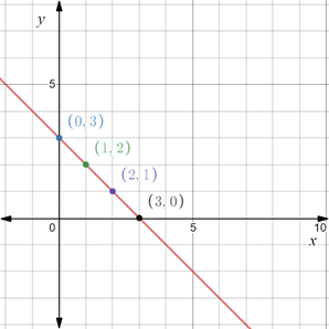 Precalculus: Mathematics for Calculus - 6th Edition, Chapter 1.8, Problem 60E , additional homework tip  2