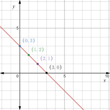 Precalculus: Mathematics for Calculus - 6th Edition, Chapter 1.8, Problem 60E , additional homework tip  3