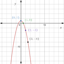Precalculus: Mathematics for Calculus - 6th Edition, Chapter 1.8, Problem 61E , additional homework tip  2
