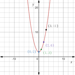 Precalculus: Mathematics for Calculus - 6th Edition, Chapter 1.8, Problem 62E , additional homework tip  2
