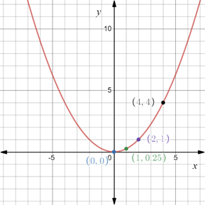 Precalculus: Mathematics for Calculus - 6th Edition, Chapter 1.8, Problem 63E , additional homework tip  2