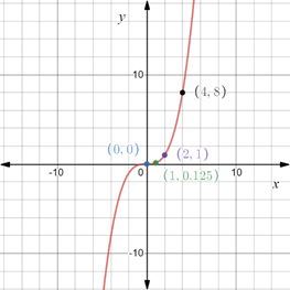 Precalculus: Mathematics for Calculus - 6th Edition, Chapter 1.8, Problem 64E , additional homework tip  2