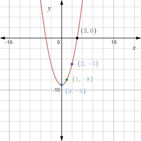 Precalculus: Mathematics for Calculus - 6th Edition, Chapter 1.8, Problem 65E , additional homework tip  1